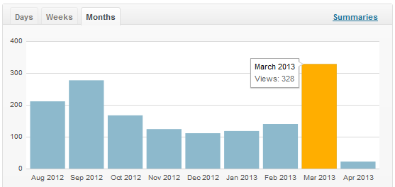 matricellc.com 328 Site Visitors in March 2013